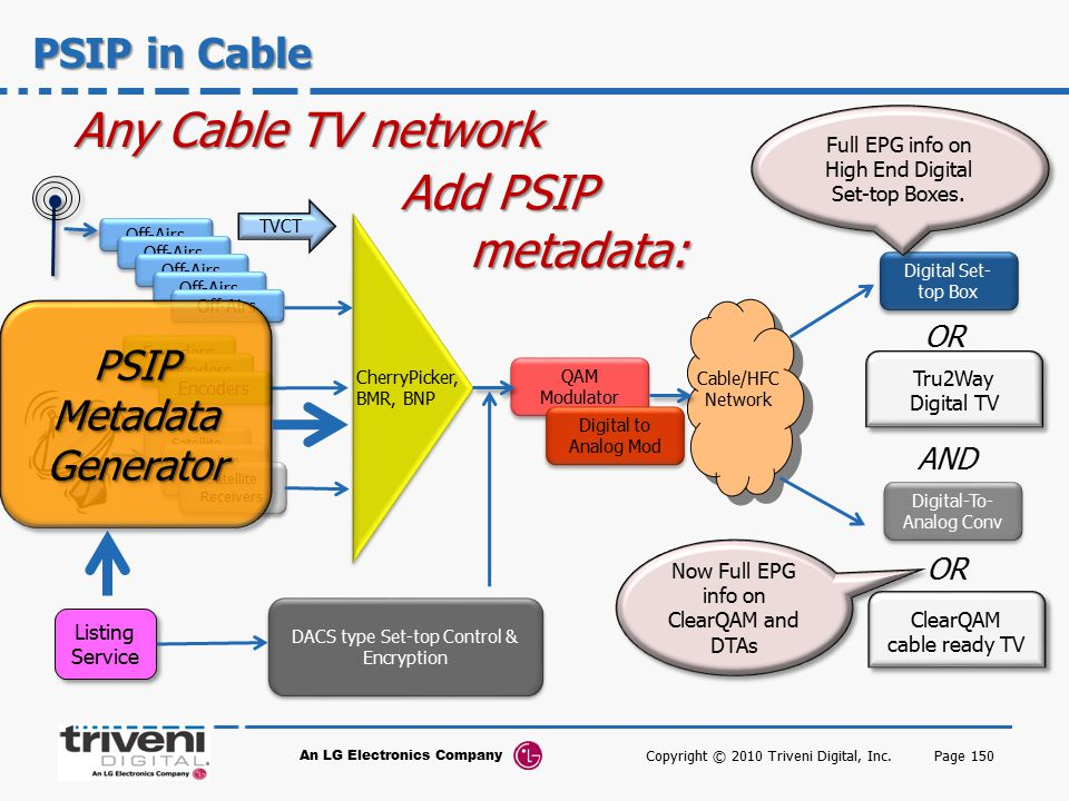 Any Cable TV network Add PSIP metadata: PSIP in Cable PSIP Metadata