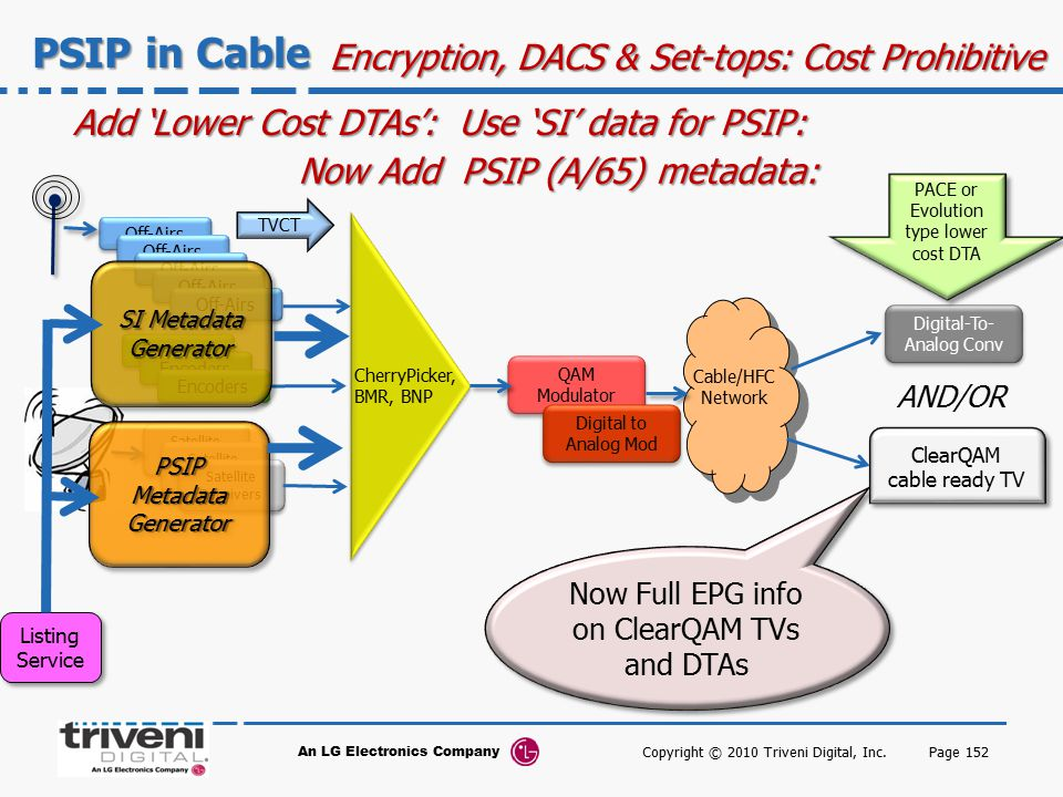 PSIP in Cable Encryption, DACS & Set-tops: Cost Prohibitive