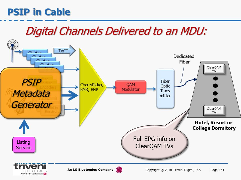 Digital Channels Delivered to an MDU:
