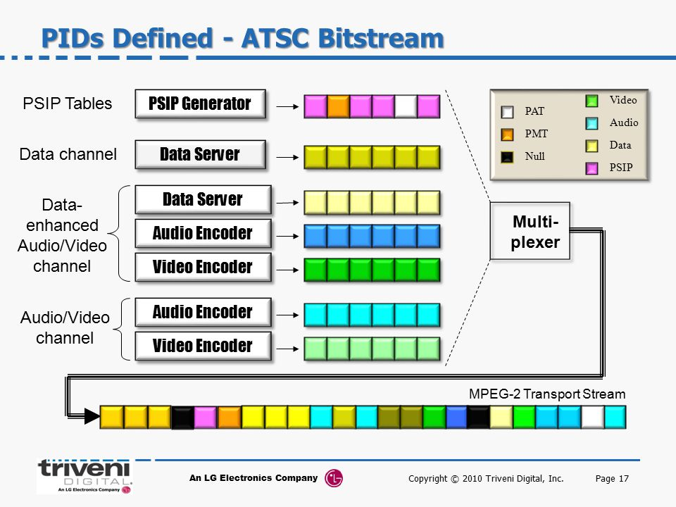 PIDs Defined - ATSC Bitstream