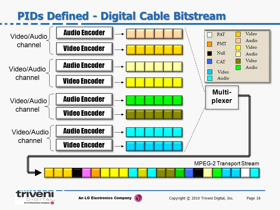 PIDs Defined - Digital Cable Bitstream