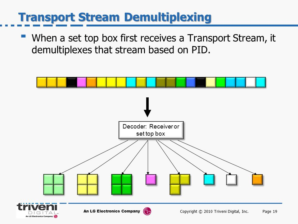 Transport Stream Demultiplexing
