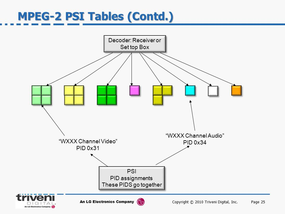 MPEG-2 PSI Tables (Contd.)