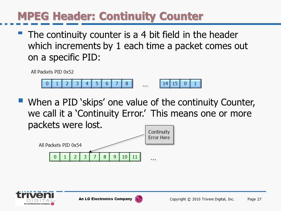 MPEG Header: Continuity Counter