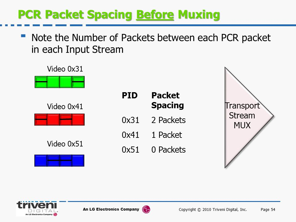 PCR Packet Spacing Before Muxing