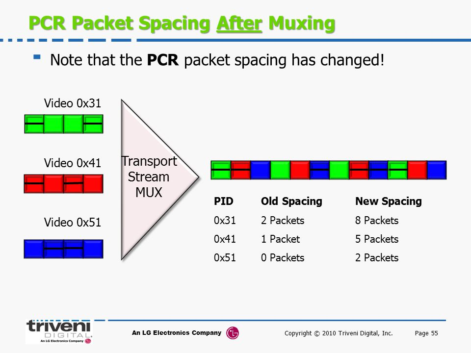 PCR Packet Spacing After Muxing