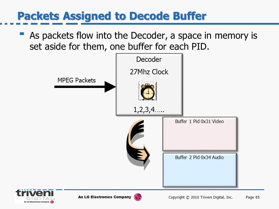 Packets Assigned to Decode Buffer