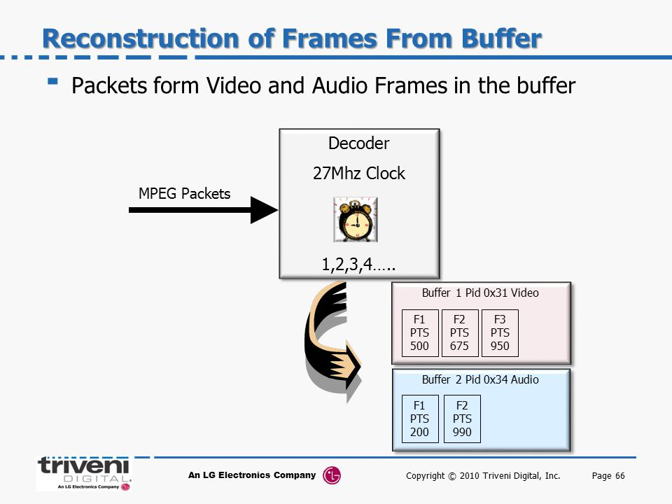 Reconstruction of Frames From Buffer