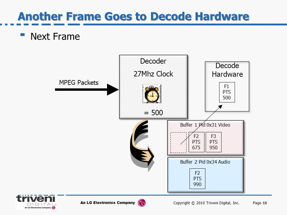 Another Frame Goes to Decode Hardware