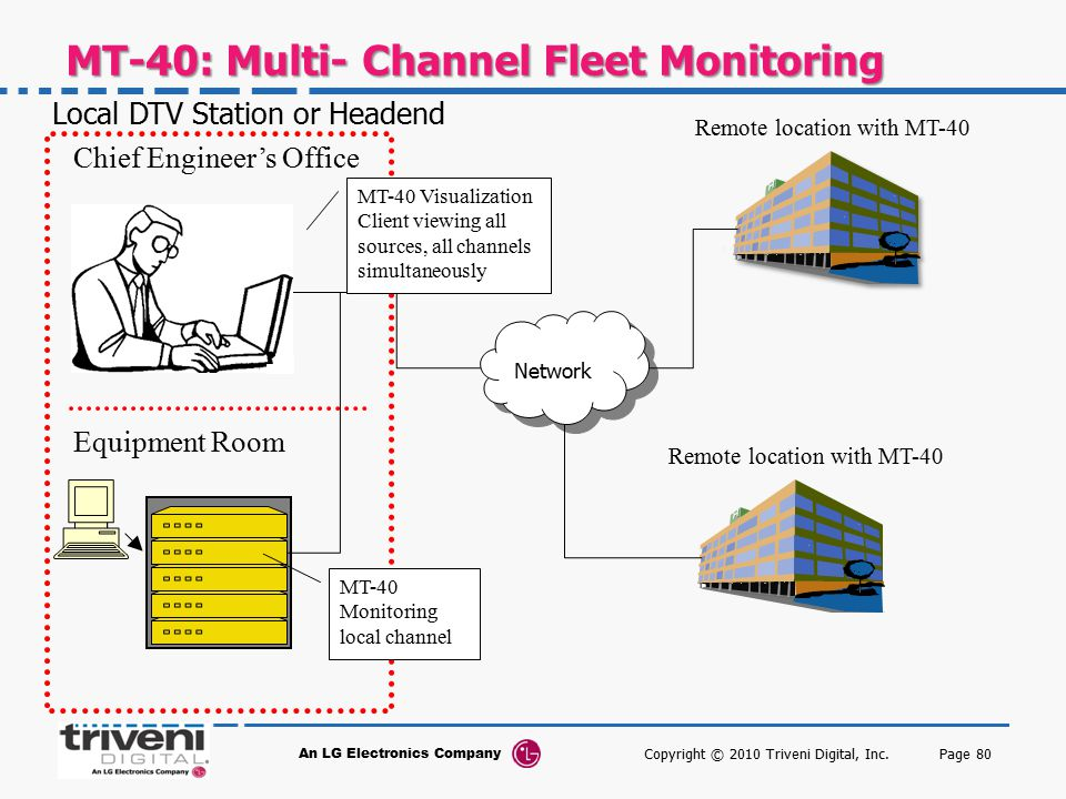 MT-40: Multi- Channel Fleet Monitoring