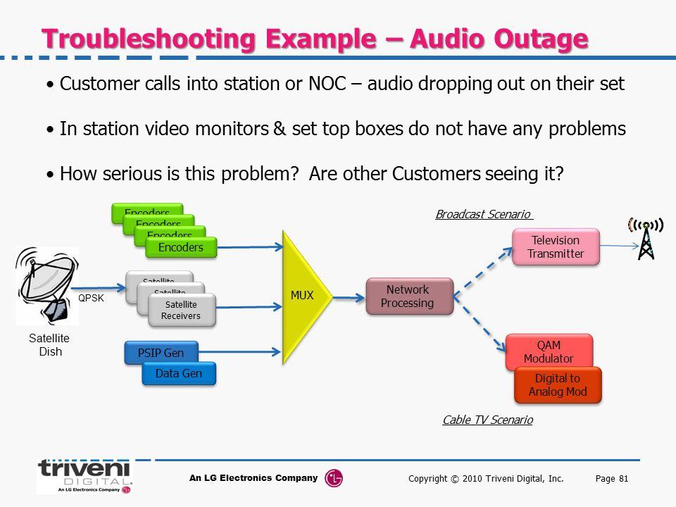 Troubleshooting Example – Audio Outage
