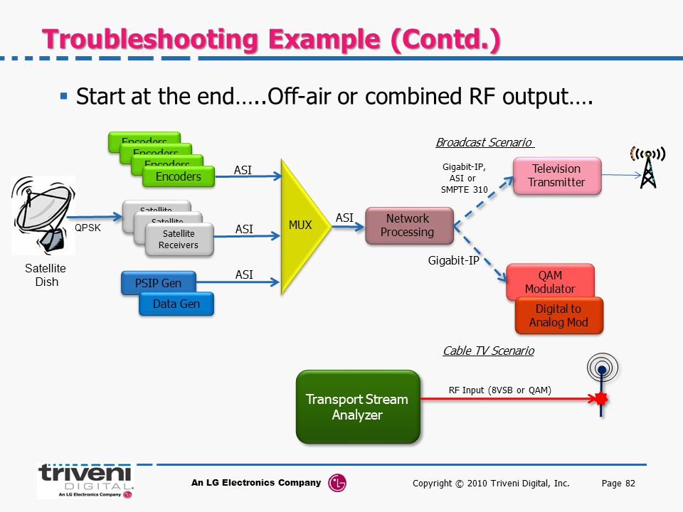 Troubleshooting Example (Contd.)