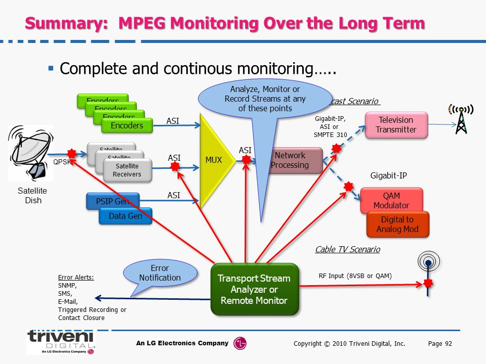 Summary: MPEG Monitoring Over the Long Term