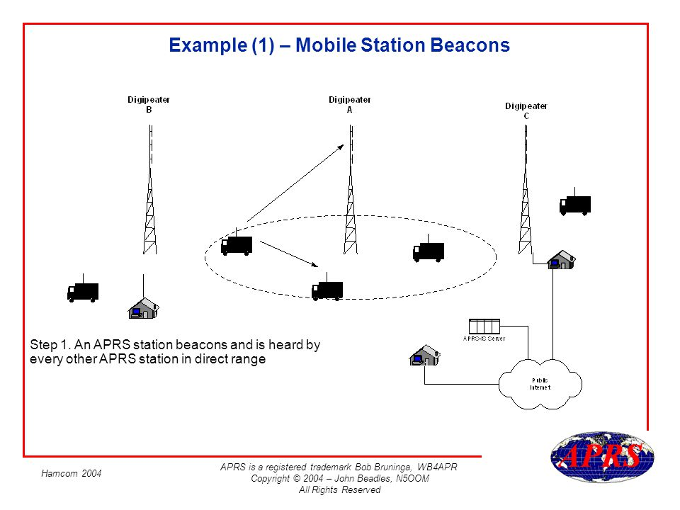 Example (1) – Mobile Station Beacons