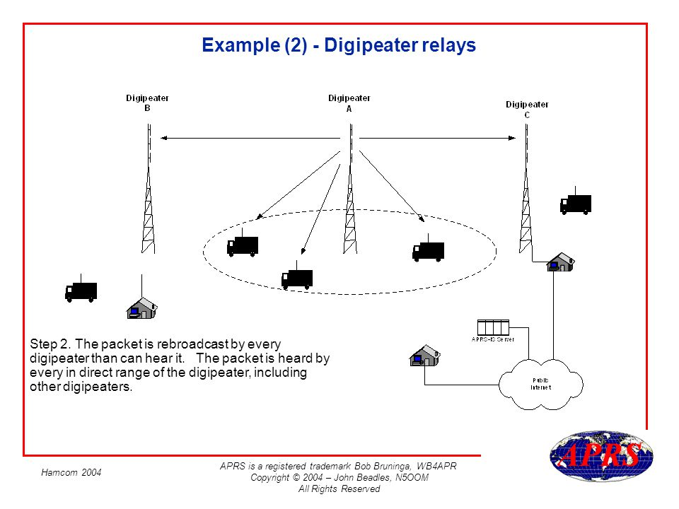 Example (2) - Digipeater relays