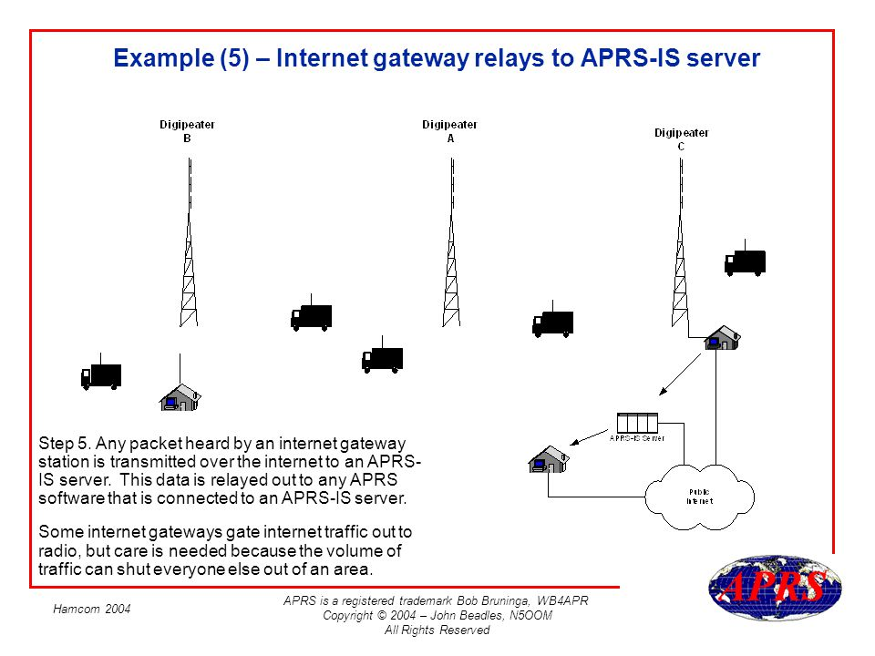 Example (5) – Internet gateway relays to APRS-IS server