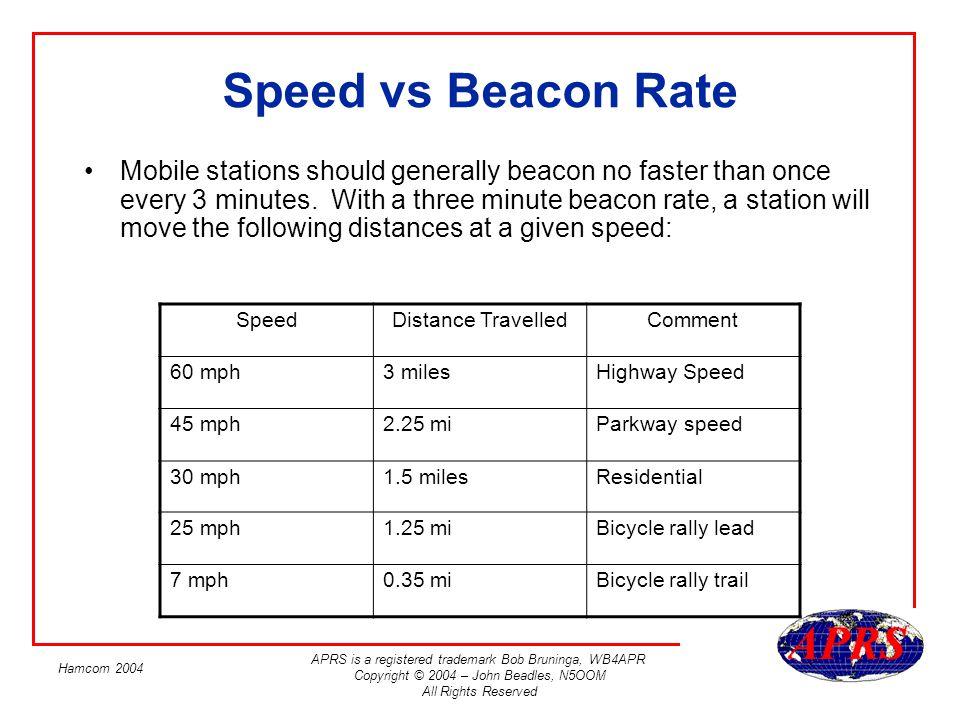 Speed vs Beacon Rate