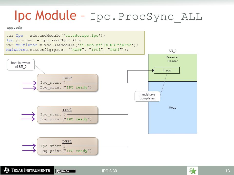 Ipc Module – Ipc.ProcSync_ALL