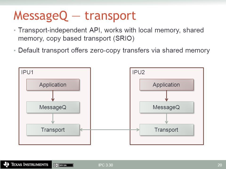 MessageQ — transport Transport-independent API, works with local memory, shared memory, copy based transport (SRIO)