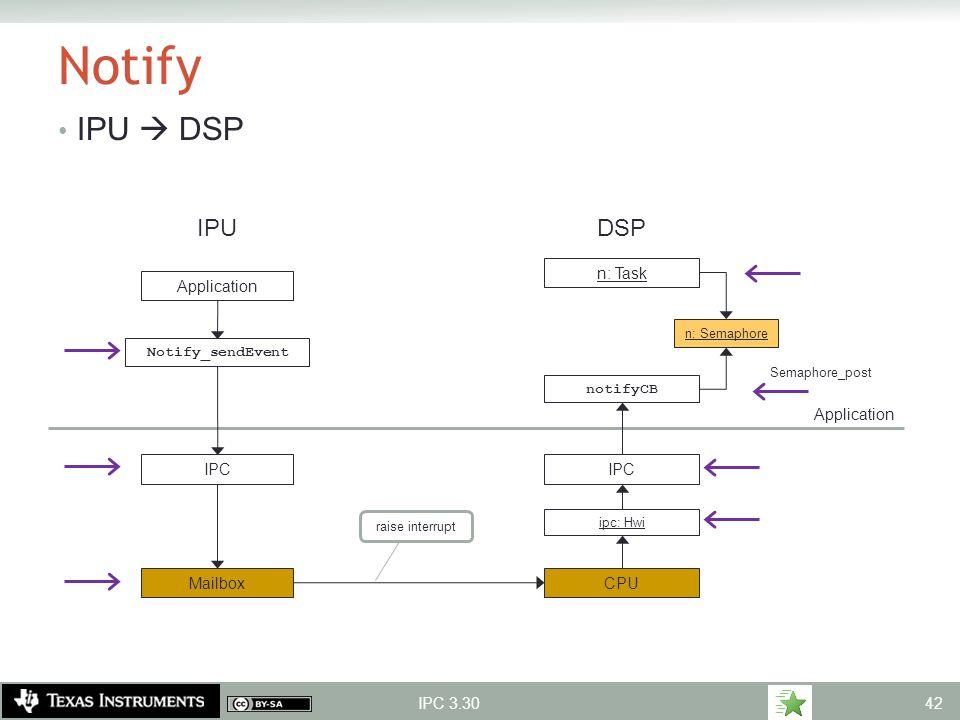 Notify IPU  DSP IPU DSP n: Task Application Application IPC IPC