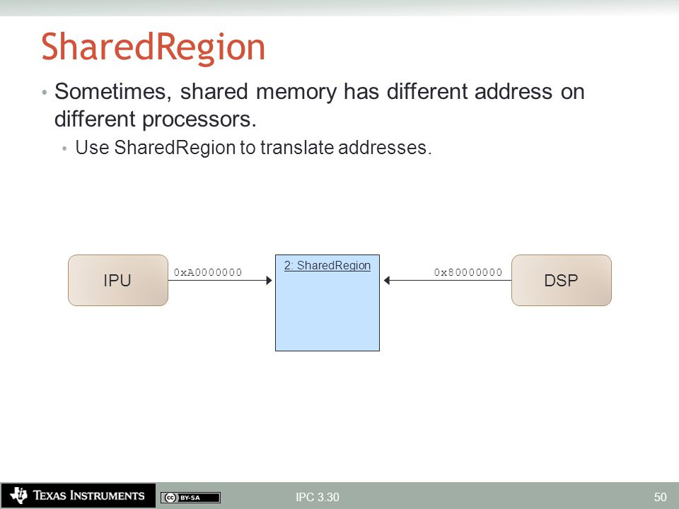 SharedRegion Sometimes, shared memory has different address on different processors. Use SharedRegion to translate addresses.