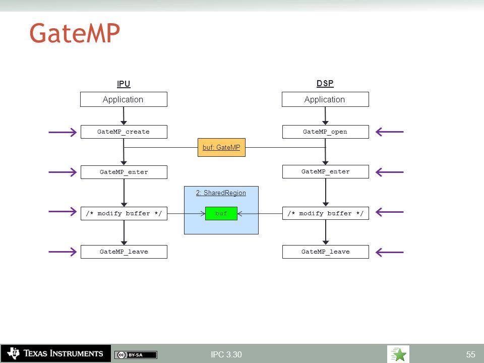GateMP IPU DSP Application Application IPC 3.30 GateMP_create