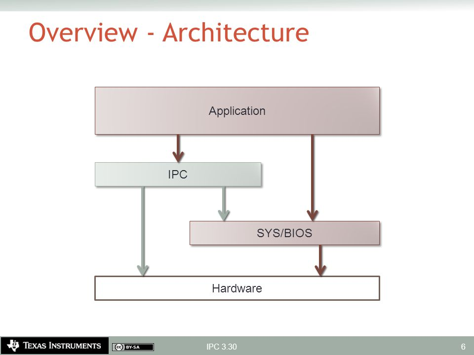 Overview - Architecture