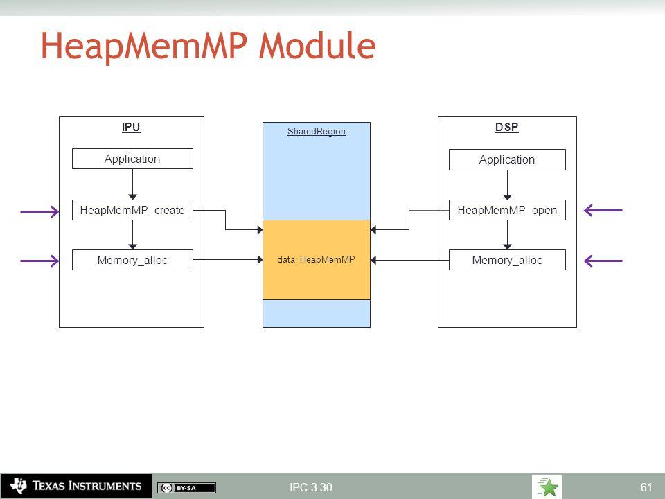 HeapMemMP Module IPU DSP Application Application HeapMemMP_create
