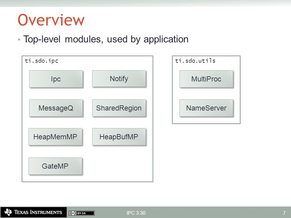 Overview Top-level modules, used by application Ipc Notify MultiProc