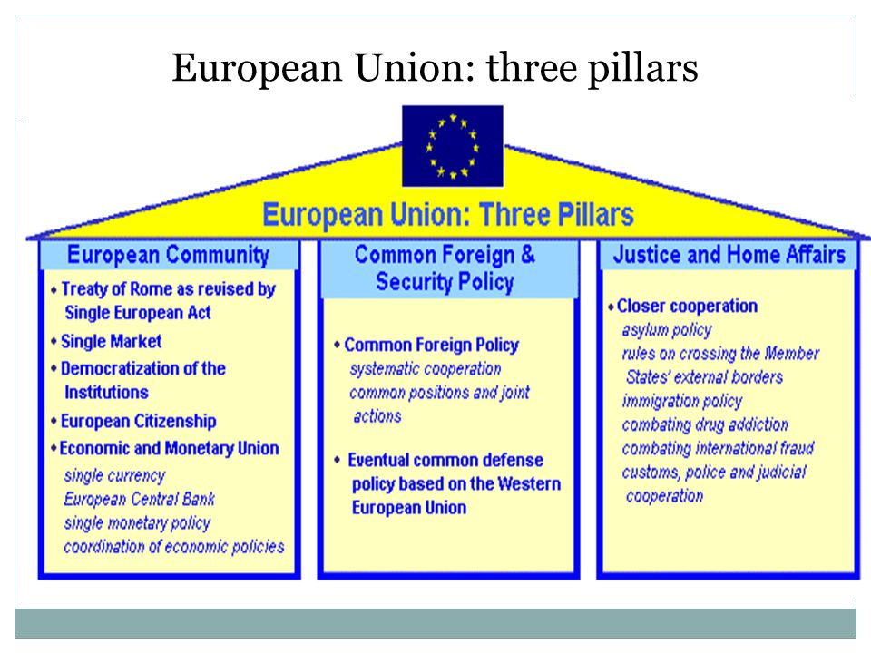 European Union: three pillars