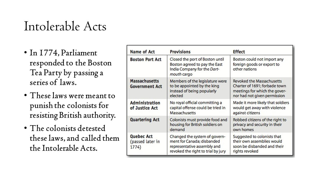 Intolerable Acts In 1774, Parliament responded to the Boston Tea Party by passing a series of laws.