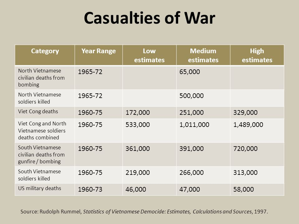 Casualties of War Category Year Range Low estimates Medium estimates