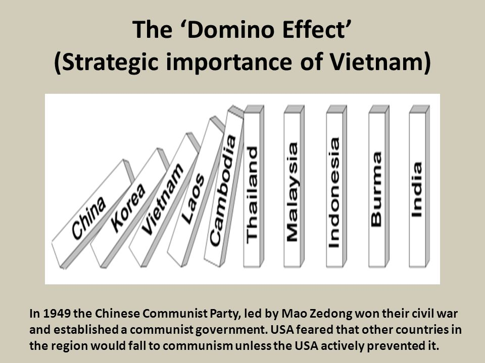 The 'Domino Effect' (Strategic importance of Vietnam)