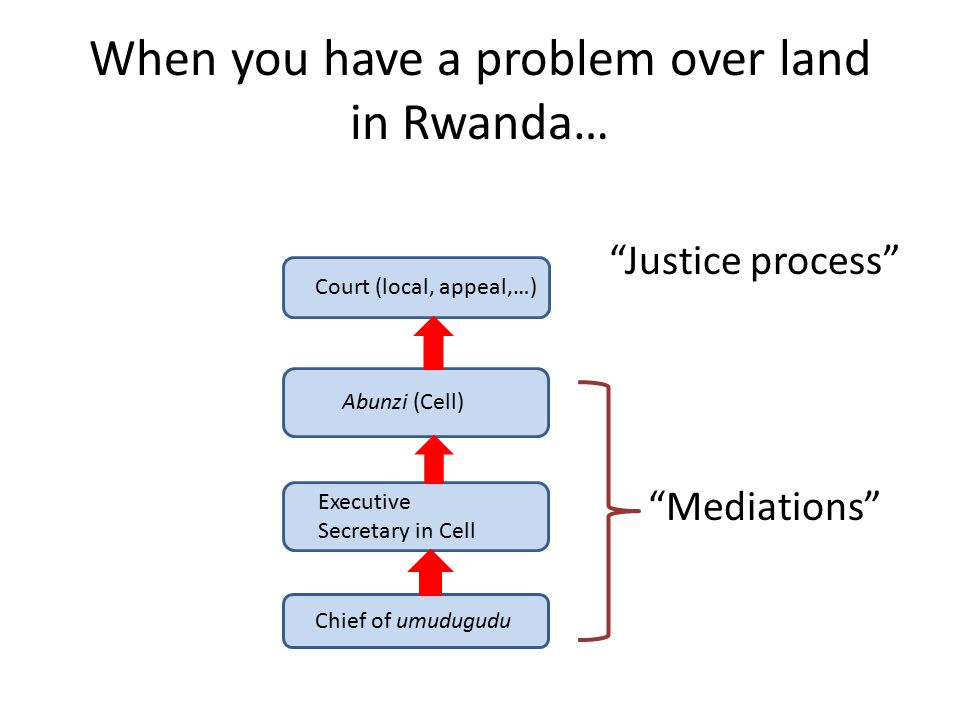 When you have a problem over land in Rwanda…