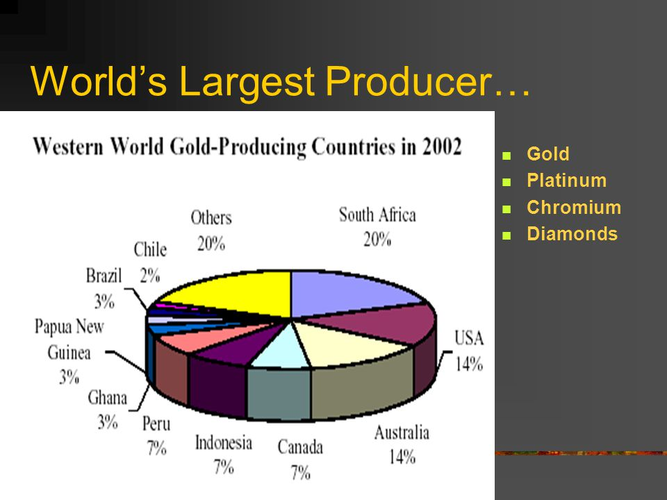 World's Largest Producer…