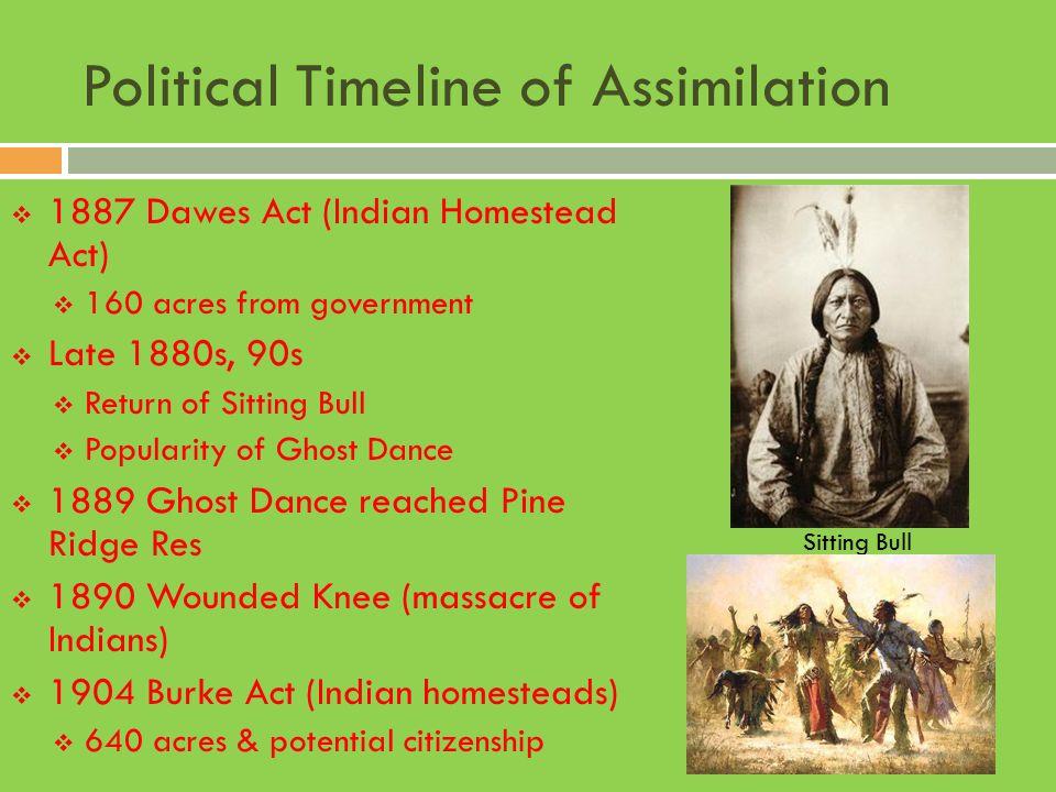 Political Timeline of Assimilation