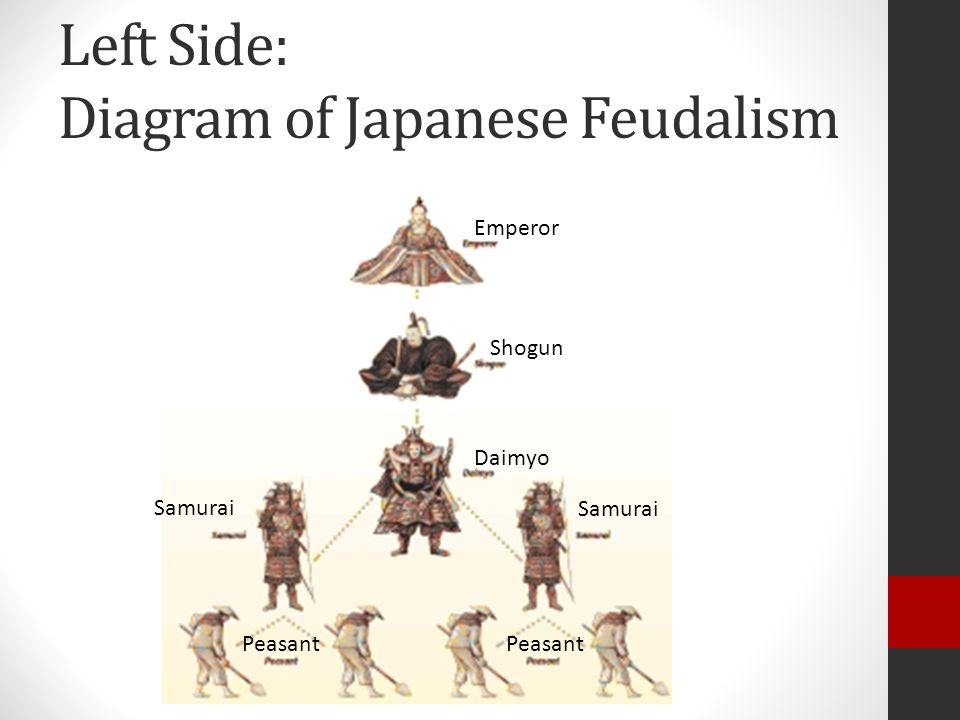 Left Side: Diagram of Japanese Feudalism