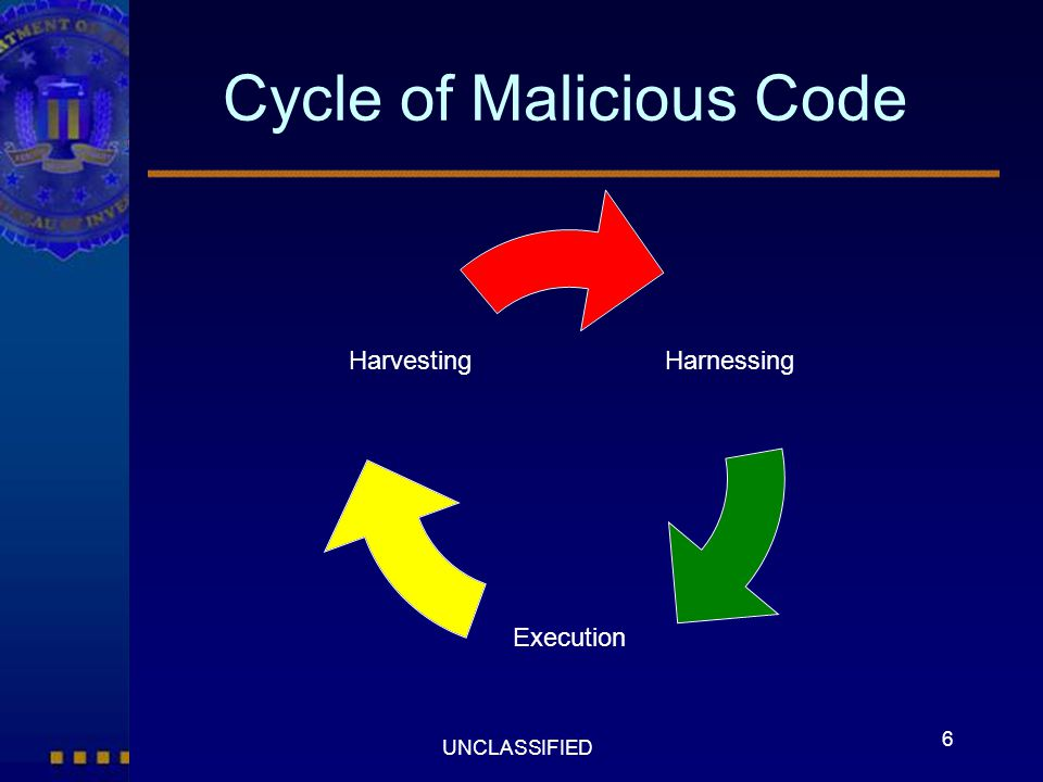 Cycle of Malicious Code