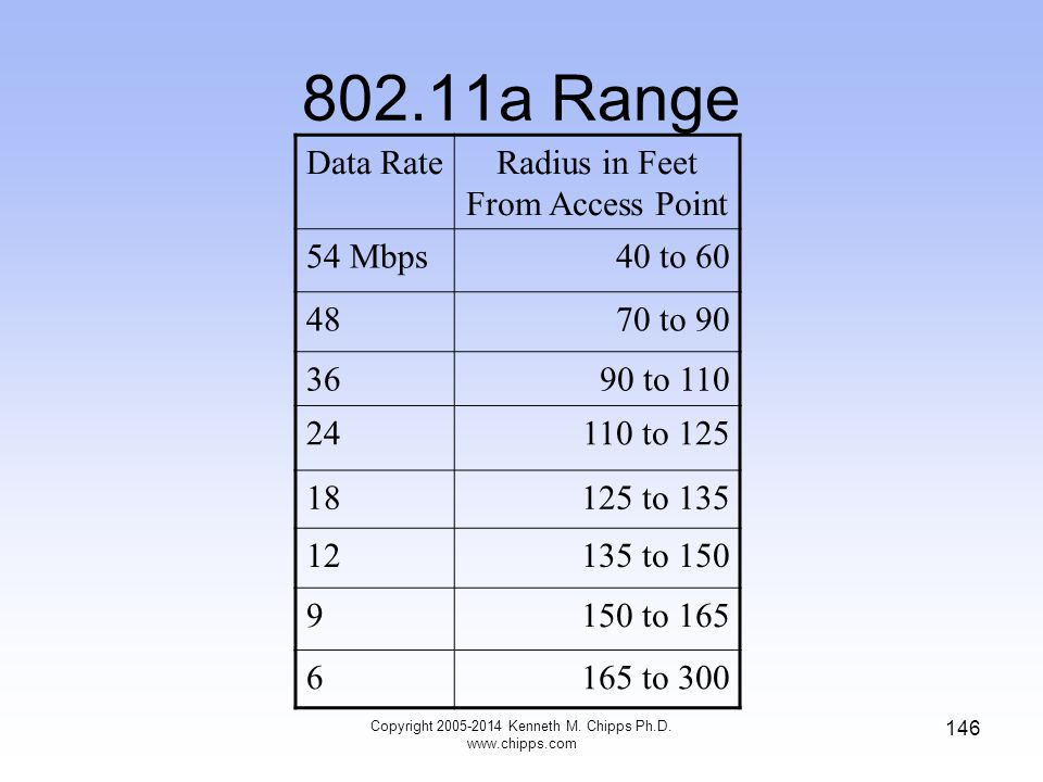 802.11a Range Data Rate Radius in Feet From Access Point 54 Mbps