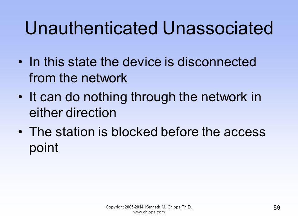 Unauthenticated Unassociated