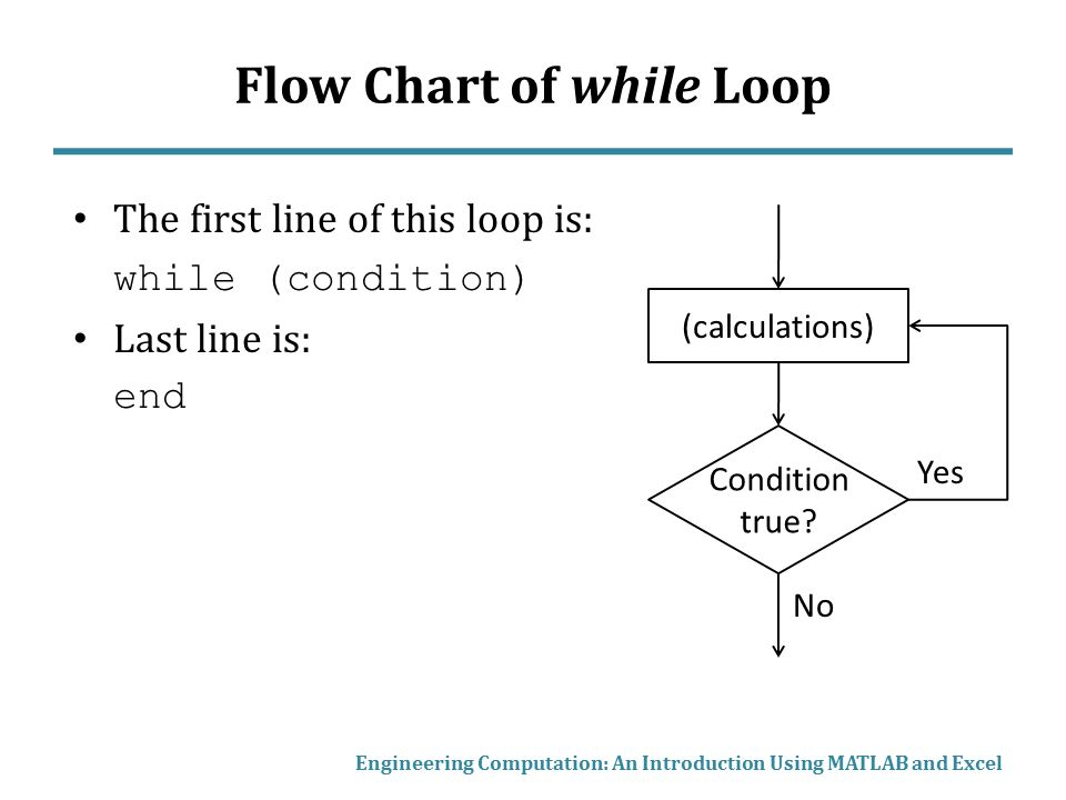 flowchart for while loop 28 images flow chart of while