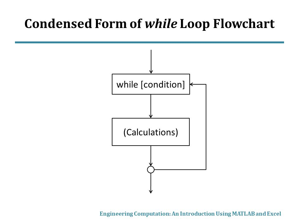 how to use a while loop in matlab