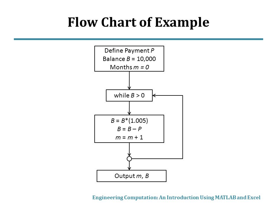 Flow Chart of Example Define Payment P Balance B = 10,000 Months m = 0