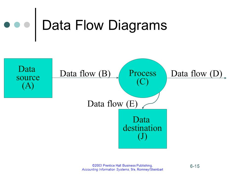 Data Flow Diagrams Data source (A) Process (C) Data flow (B)