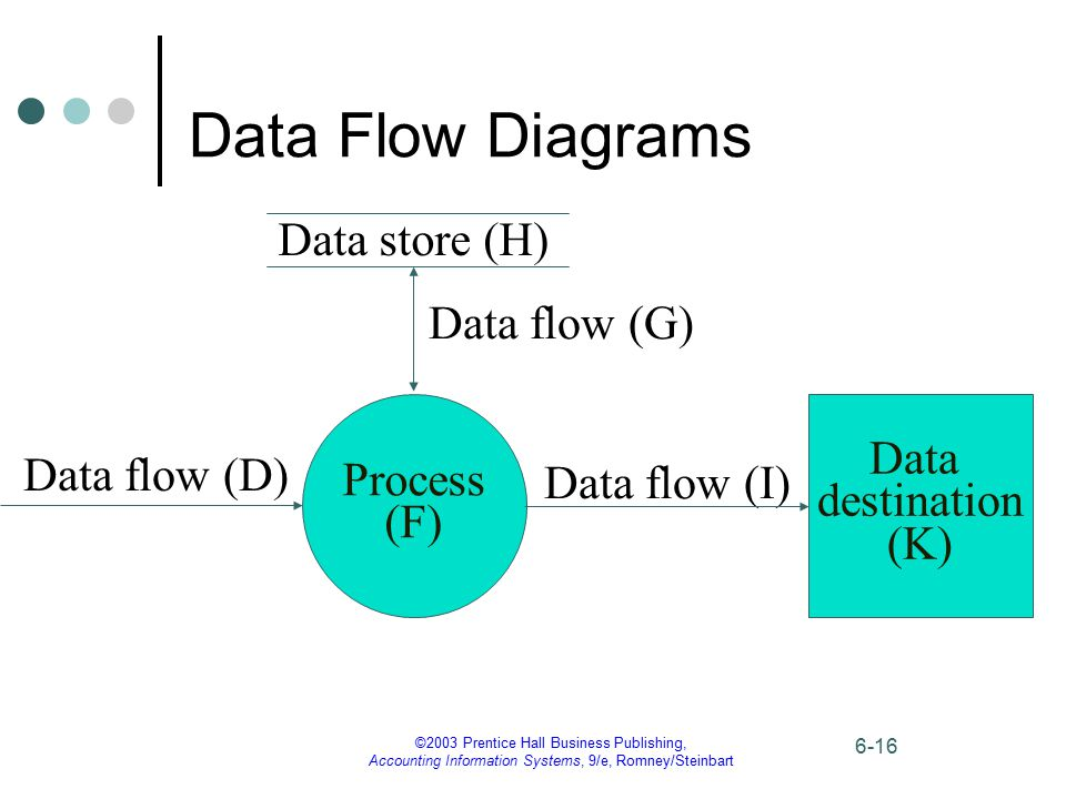 Data Flow Diagrams Data store (H) Data flow (G) Process (F) Data