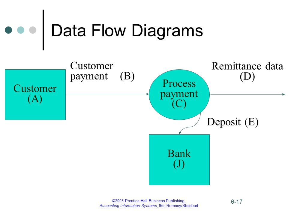 Data Flow Diagrams Customer payment (B) Remittance data (D) Process