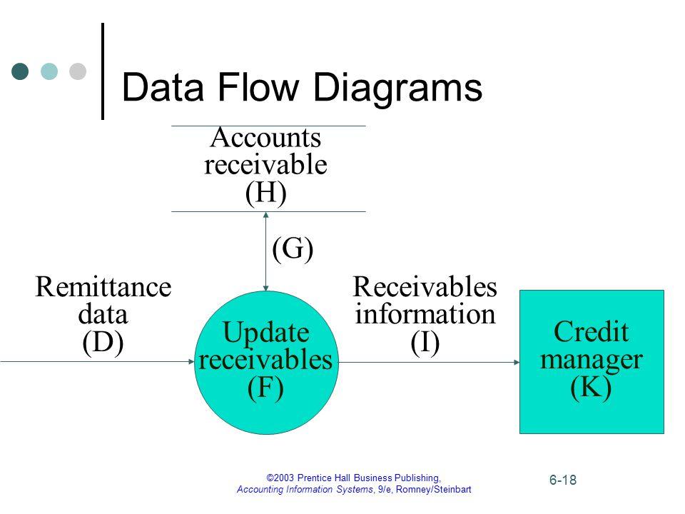 Data Flow Diagrams Accounts receivable (H) (G) Remittance data (D)