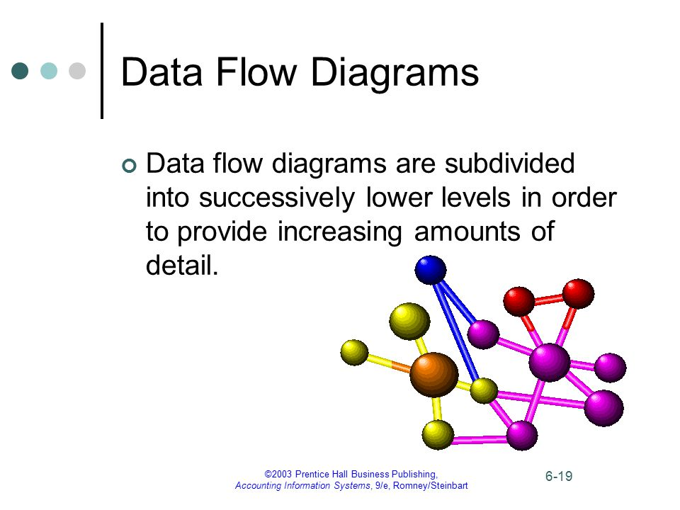 Data Flow Diagrams Data flow diagrams are subdivided into successively lower levels in order to provide increasing amounts of detail.