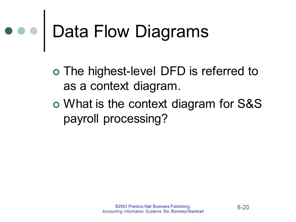 Data Flow Diagrams The highest-level DFD is referred to as a context diagram. What is the context diagram for S&S payroll processing