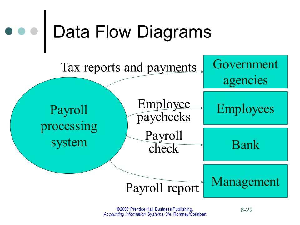 Data Flow Diagrams Government Tax reports and payments agencies